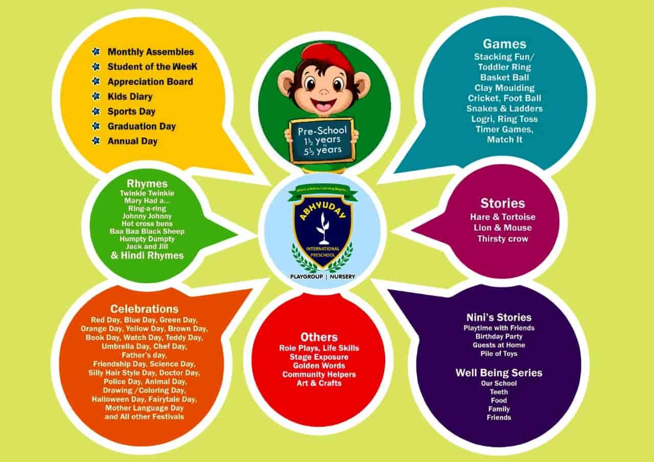 Abhyuday International Preschool (Opc) Pvt Ltd, Varthur - Schools in