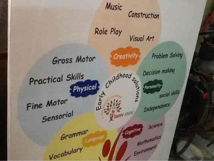 Sha Neon Signs Photos, Kodambakkam, Chennai- Pictures & Images
