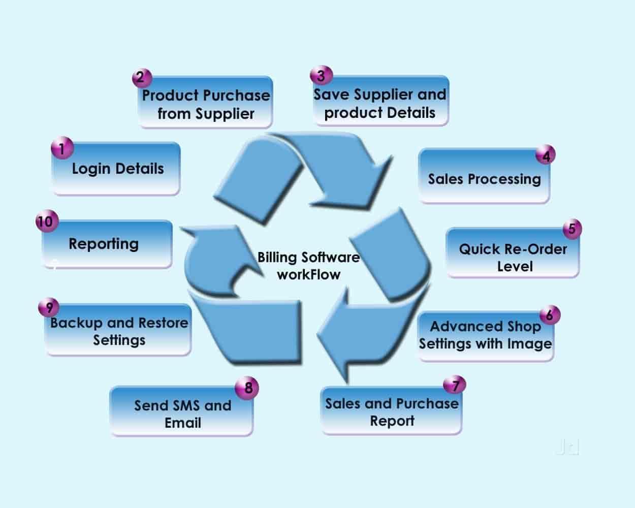 V V Enterprises, Thiruvanmiyur - Internet Website Developers in ...