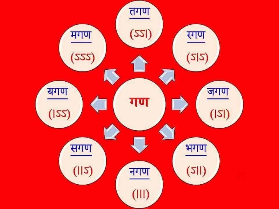 Maa Sharde Sanskrit Hindi Classes Photos Dwarka Sector 18b Delhi