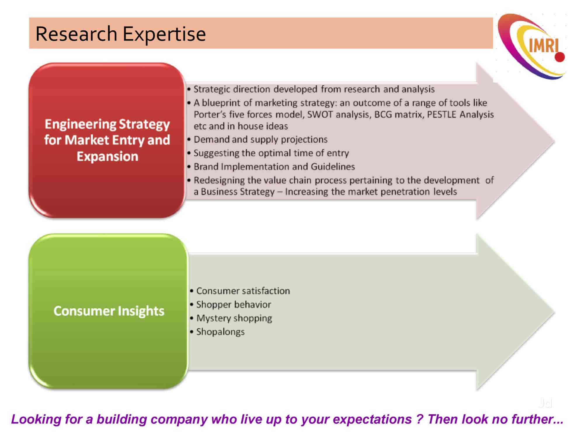 Intact market research india pvt ltd east of kailash market intact market research india pvt ltd east of kailash market research qualitative in delhi justdial malvernweather Gallery