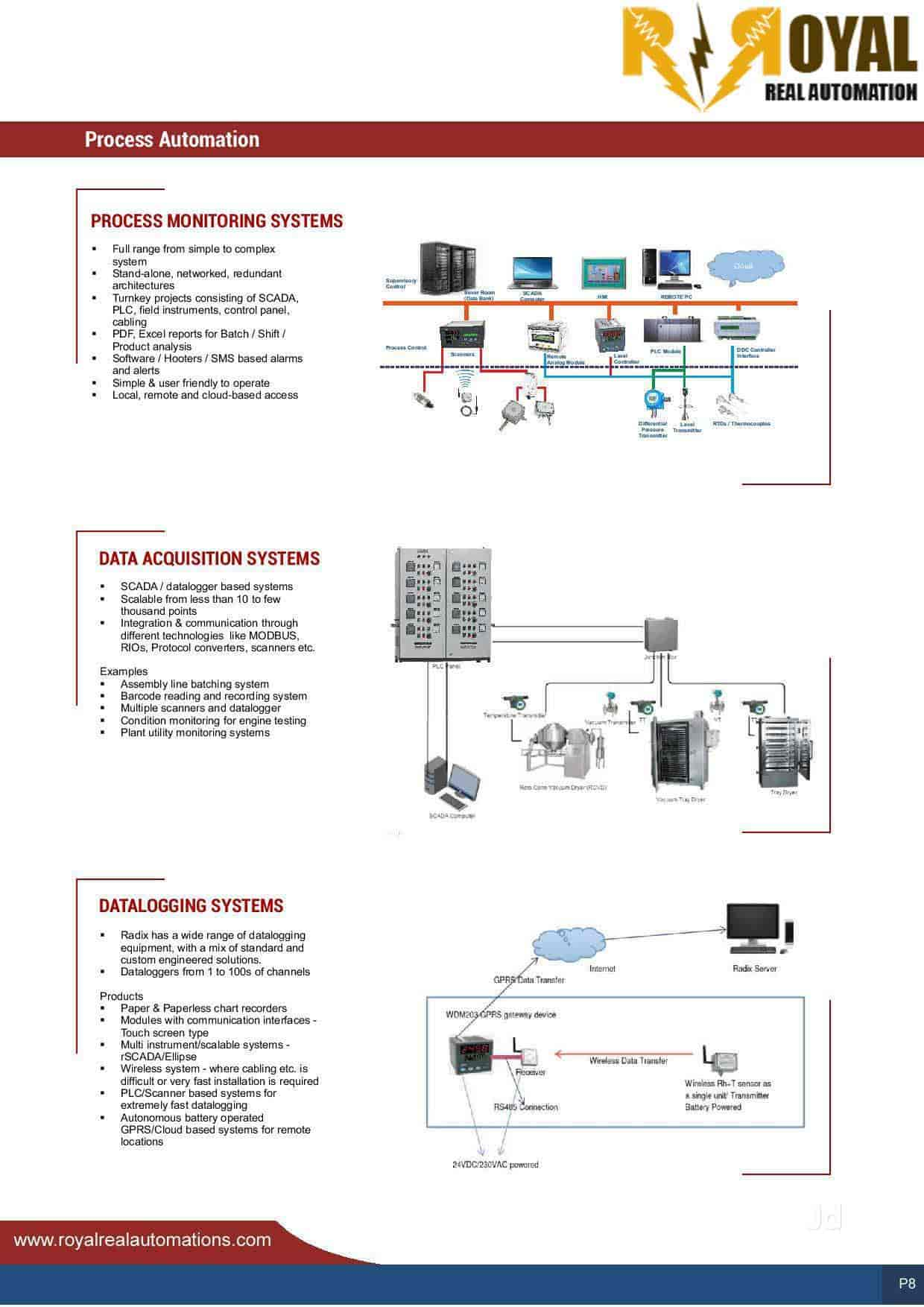 Royal Real Automation Photos Kalyan Puri Faridabad Sector 48 Bms Ddc Wiring Diagram Delhi Control Panel