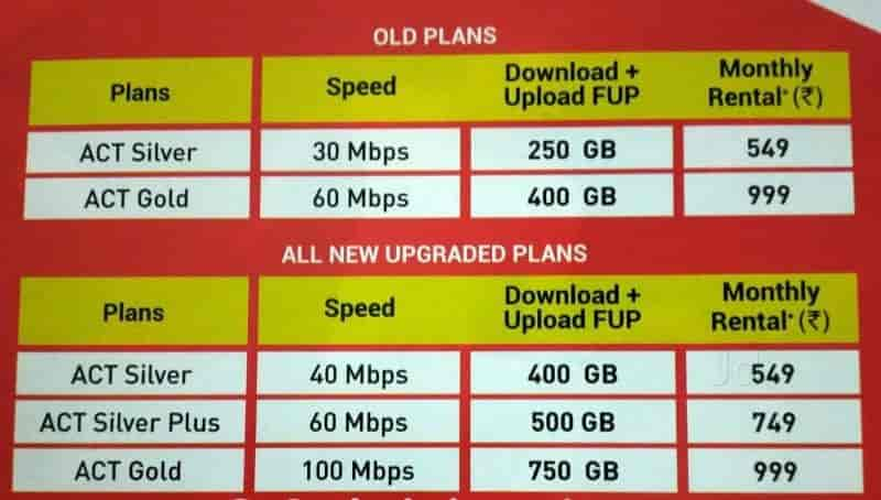 act fibernet customer care toll free number hyderabad