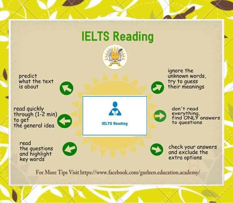 Gurleen Education Academy, Sector 34a - Institutes For IELTS