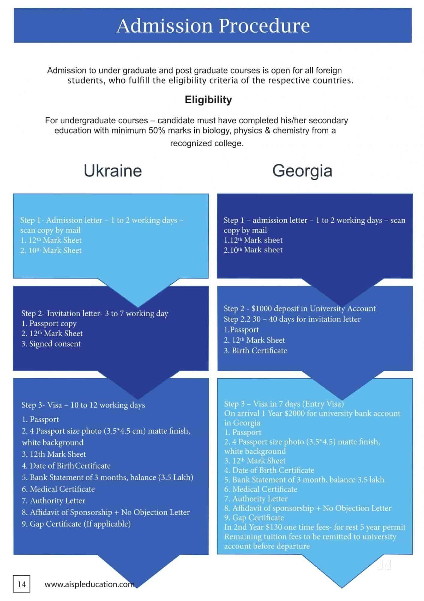 AISPL Education, Zingabai Takali - Overseas Education