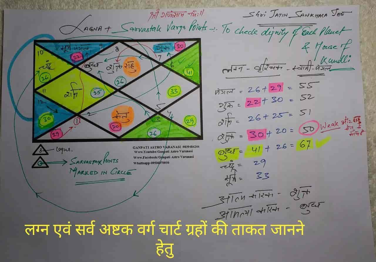 Ganpati Astro Varanasi, Varanasi HO - Astrologers in