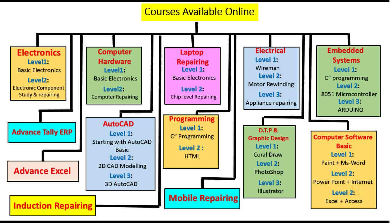 Plus Point Computer Centre, Kalyan City - Computer Training